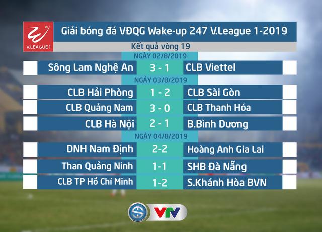 Kết Quả Bảng Xếp Hạng V League 2019 Sau Vong 19 Clb Ha Nội Vươn Len Ngoi đầu Bảng Bao Thai Binh điện Tử